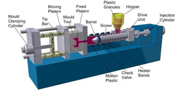Plastic Injection Moulding Image