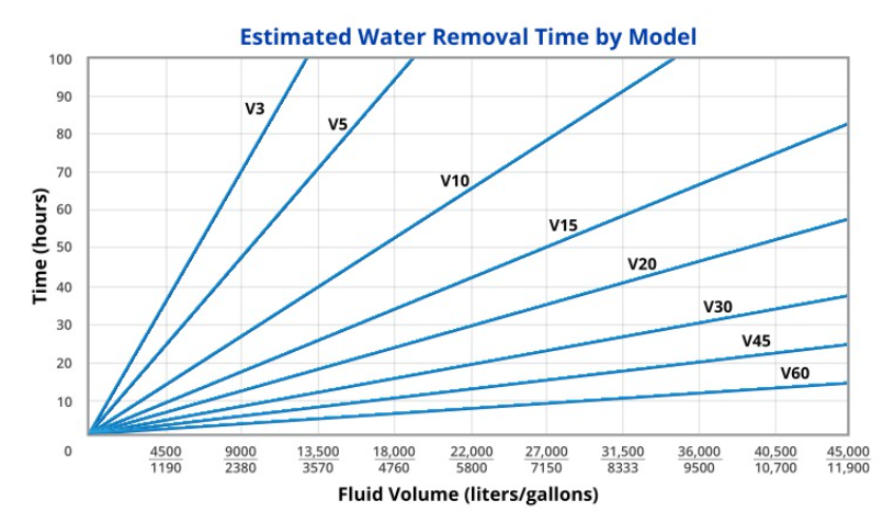 Vacuum Dehydration - a Proven Performer